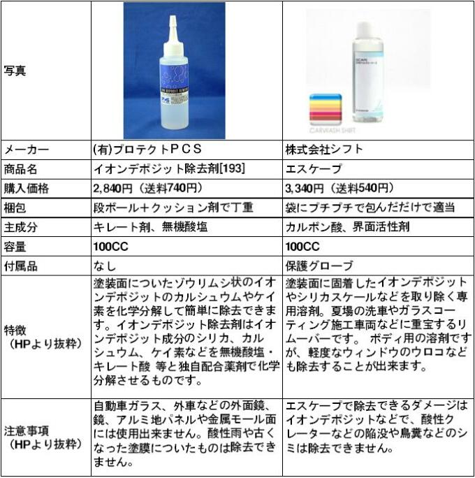 イオンデポジット除去剤比較表.jpg